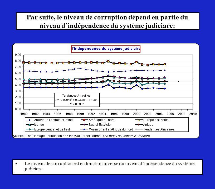 Par suite, le niveau de corruption dépend en partie du niveau d'indépendence du système judiciare: Le niveau de corruption est en fonction inverse du niveau d'indépendance du système judiciare