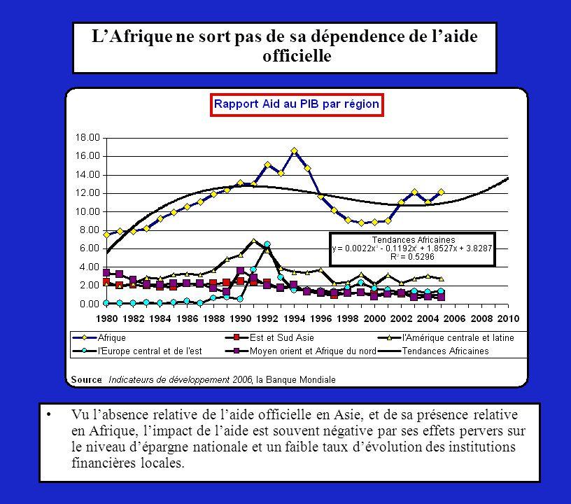 Vu l'absence relative de l'aide officielle en Asie, et de sa présence relative en Afrique, l'impact de l'aide est souvent négative par ses effets pervers sur le niveau d'épargne nationale et un faible taux d'évolution des institutions financières locales.