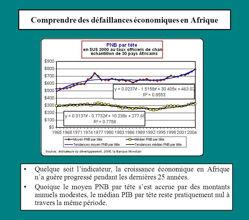 Comprendre des défaillances économiques en Afrique Quelque soit l'indicateur, la croissance économique en Afrique n'a guère progressé pendant les dernières 25 années.
