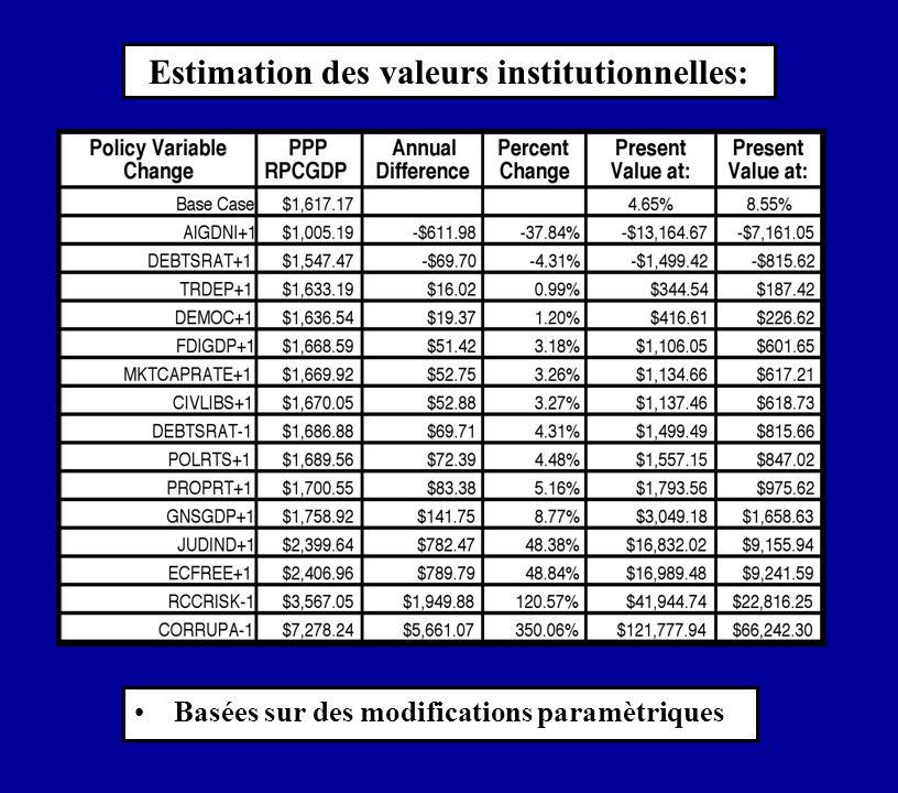Basées sur des modifications paramètriques Estimation des valeurs institutionnelles:
