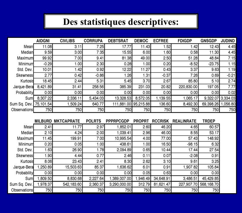 Des statistiques descriptives:
