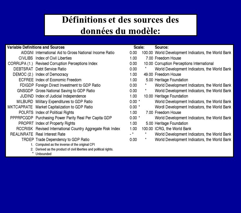 Définitions et des sources des données du modèle: