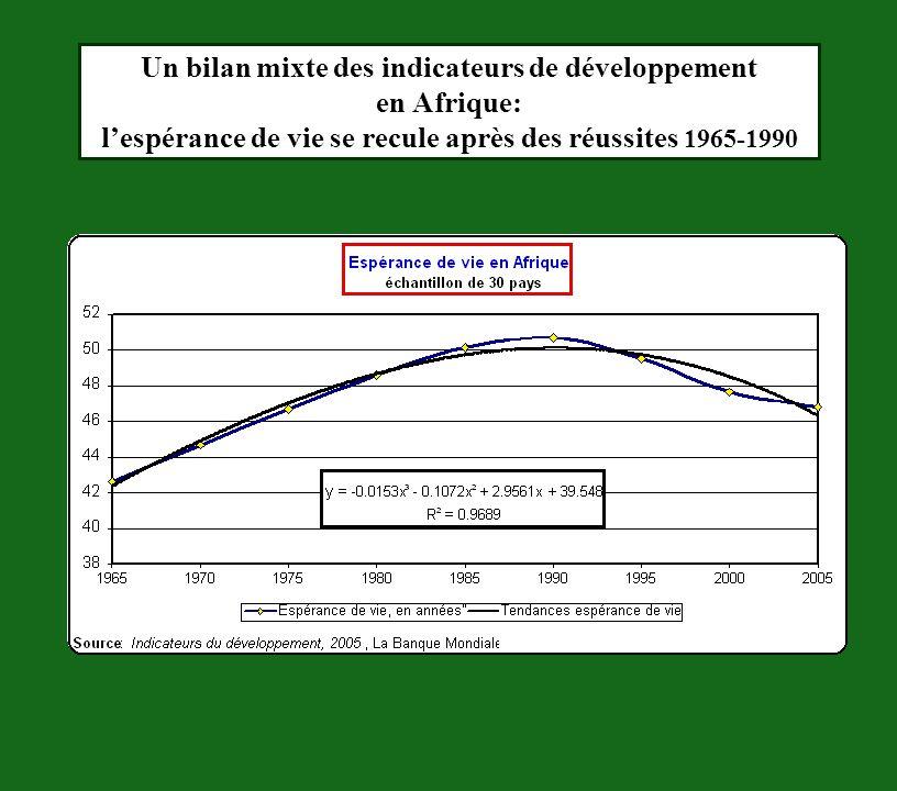 Un bilan mixte des indicateurs de développement en Afrique: l'espérance de vie se recule après des réussites 1965-1990