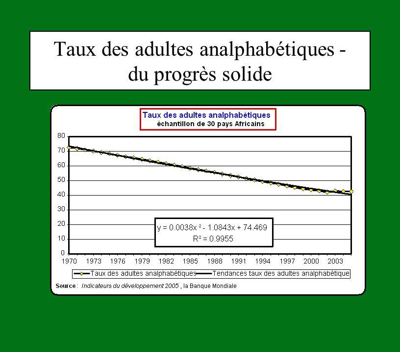 Taux des adultes analphabétiques - du progrès solide