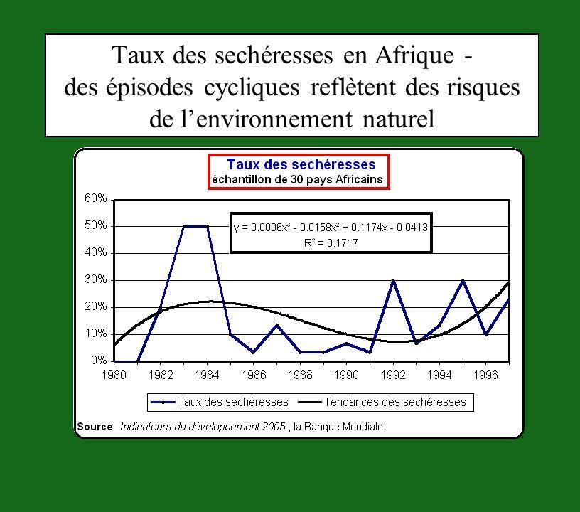 Taux des sechéresses en Afrique - des épisodes cycliques reflètent des risques de l'environnement naturel
