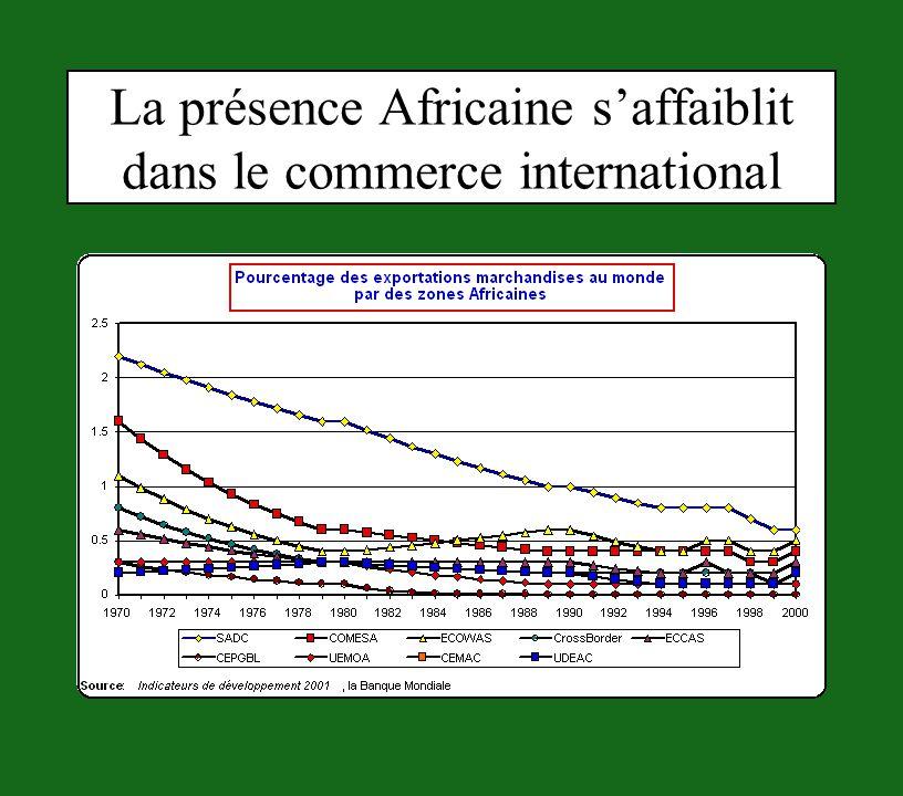 La présence Africaine du PNB par tête suit le recul de son commerce international