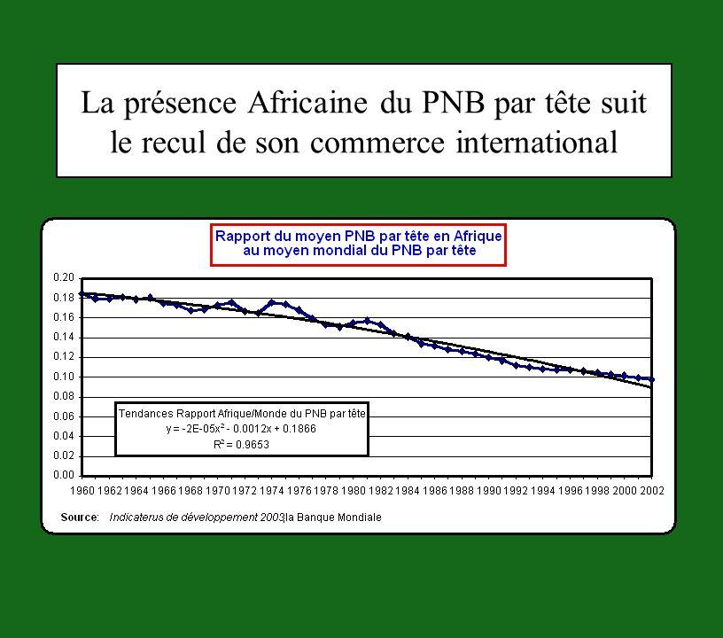 Les déterminants du niveau des risques en Afrique
