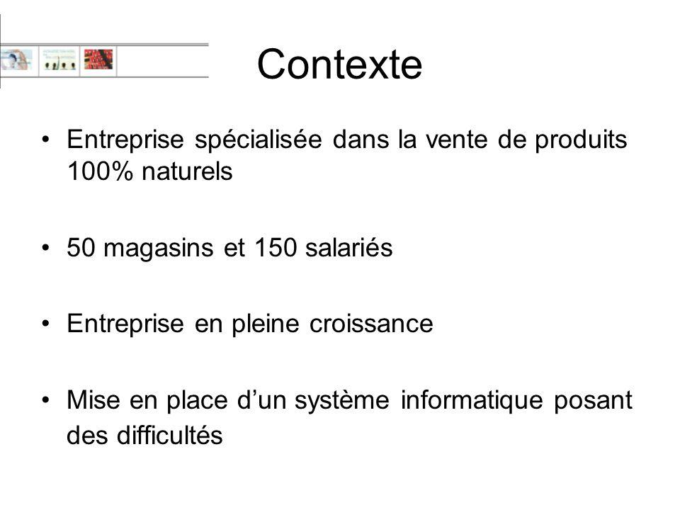 Contexte Entreprise spécialisée dans la vente de produits 100% naturels 50 magasins et 150 salariés Entreprise en pleine croissance Mise en place d'un