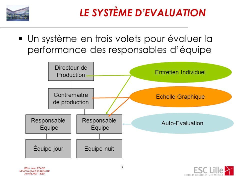 MRH- cas LETAGE ESC2 Cursus Fondamental Année 2007 - 2008 3 LE SYSTÈME D'EVALUATION  Un système en trois volets pour évaluer la performance des respo