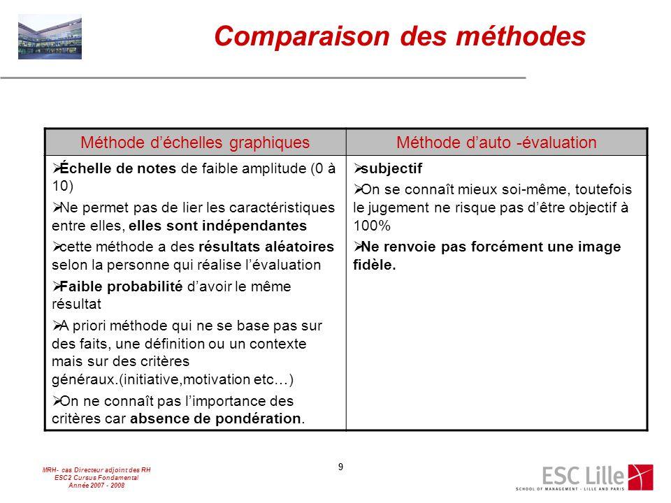 MRH- cas Directeur adjoint des RH ESC2 Cursus Fondamental Année 2007 - 2008 9 Comparaison des méthodes Méthode d'échelles graphiquesMéthode d'auto -év
