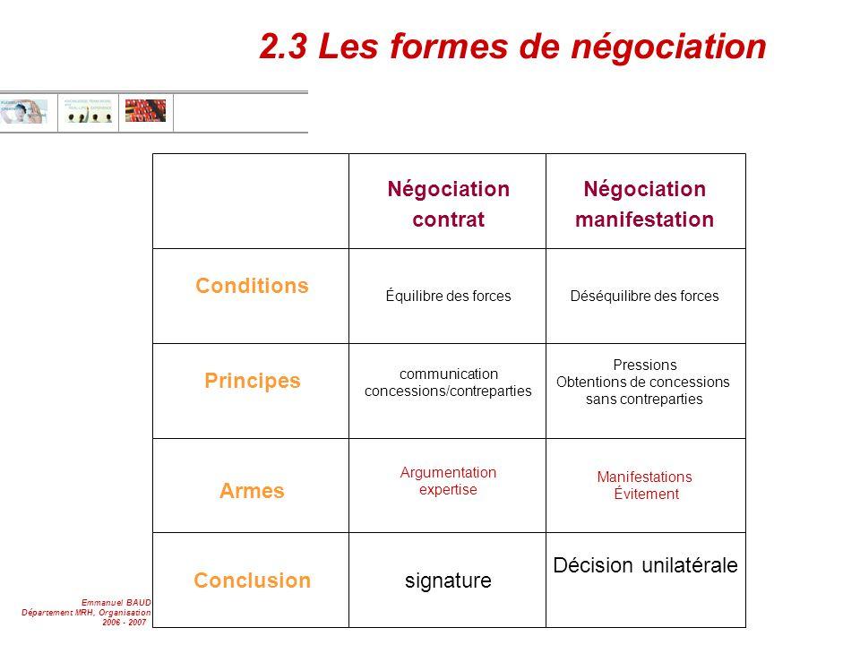 Emmanuel BAUDOIN Département MRH, Organisation & Communication 2006 - 2007 2 2.3 Les formes de négociation Négociation contrat Négociation manifestati