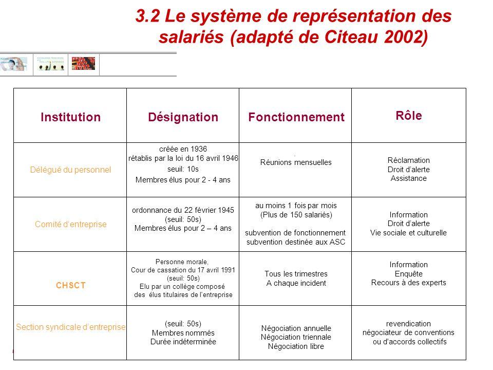Emmanuel BAUDOIN Département MRH, Organisation & Communication 2006 - 2007 3 3.2 Le système de représentation des salariés (adapté de Citeau 2002) Ins