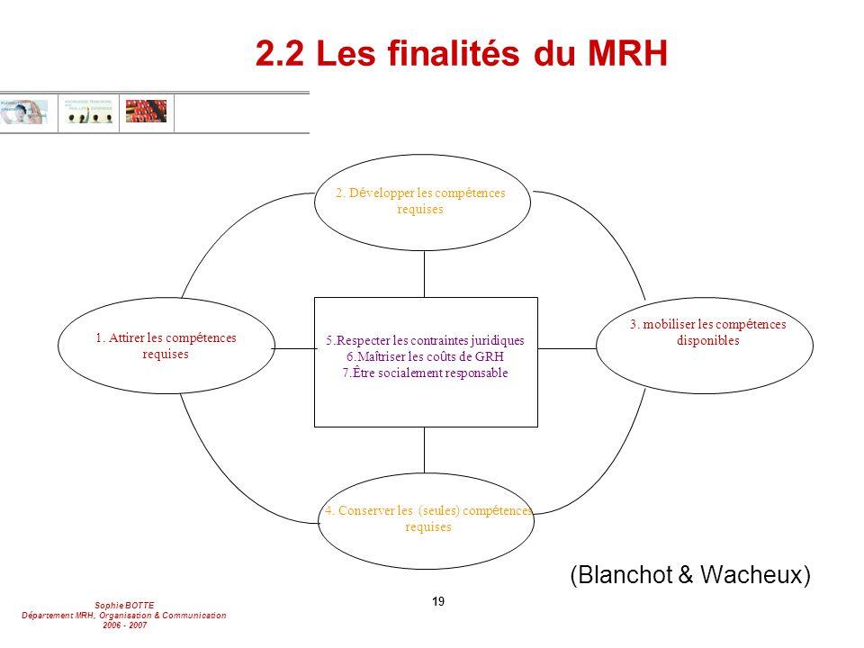 Sophie BOTTE Département MRH, Organisation & Communication 2006 - 2007 19 2.2 Les finalités du MRH (Blanchot & Wacheux) 2. D é velopper les comp é ten