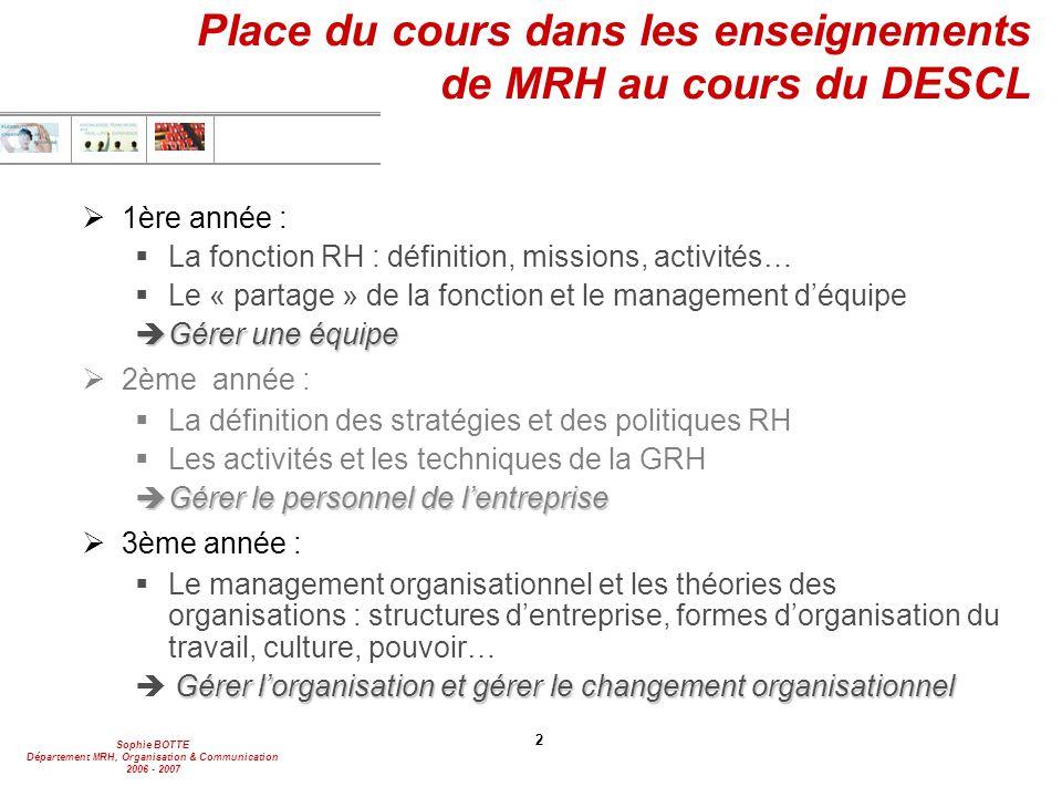 Sophie BOTTE Département MRH, Organisation & Communication 2006 - 2007 43  La discrimination à l'embauche Cf.