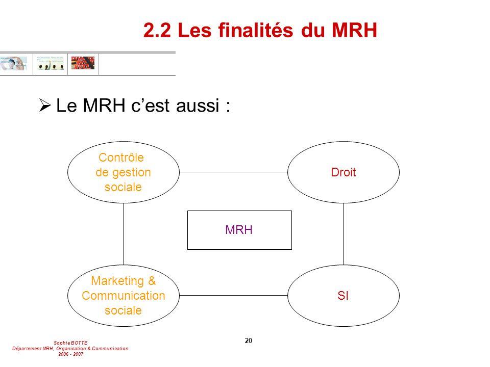 Sophie BOTTE Département MRH, Organisation & Communication 2006 - 2007 20 2.2 Les finalités du MRH  Le MRH c'est aussi : Contrôle de gestion sociale