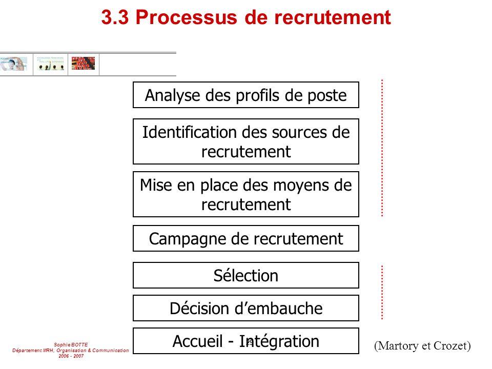 Sophie BOTTE Département MRH, Organisation & Communication 2006 - 2007 29 3.3 Processus de recrutement Analyse des profils de poste Identification des
