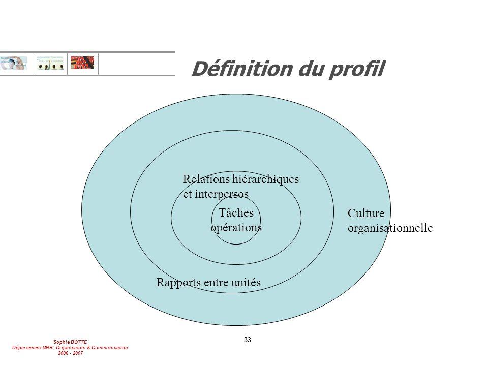 Sophie BOTTE Département MRH, Organisation & Communication 2006 - 2007 33 Définition du profil Tâches opérations Relations hiérarchiques et interperso