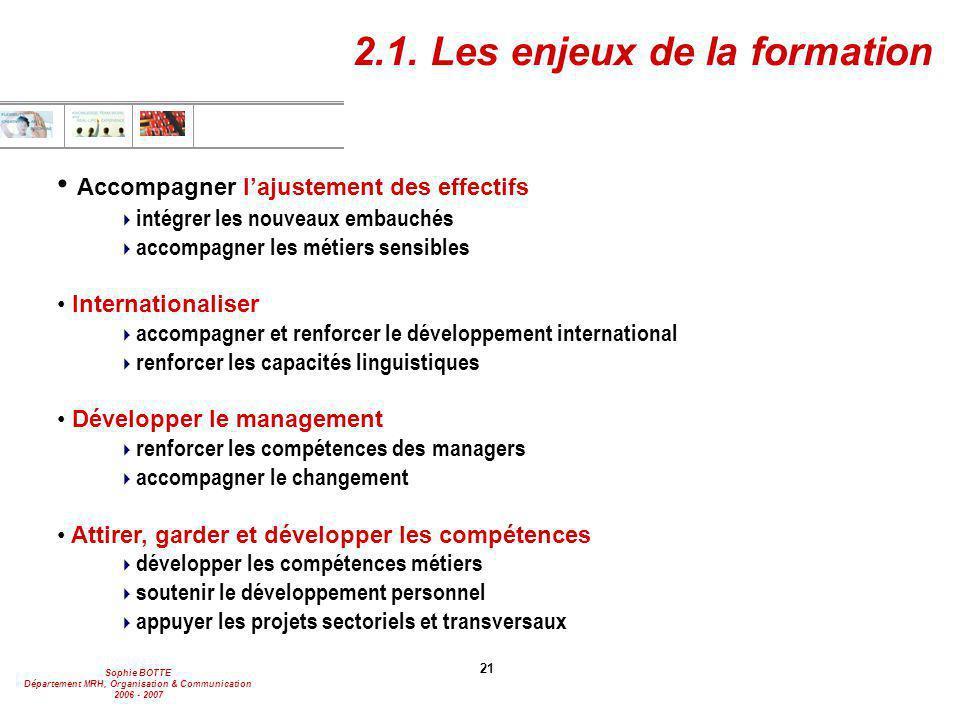 Sophie BOTTE Département MRH, Organisation & Communication 2006 - 2007 21 Accompagner l'ajustement des effectifs  intégrer les nouveaux embauchés  a