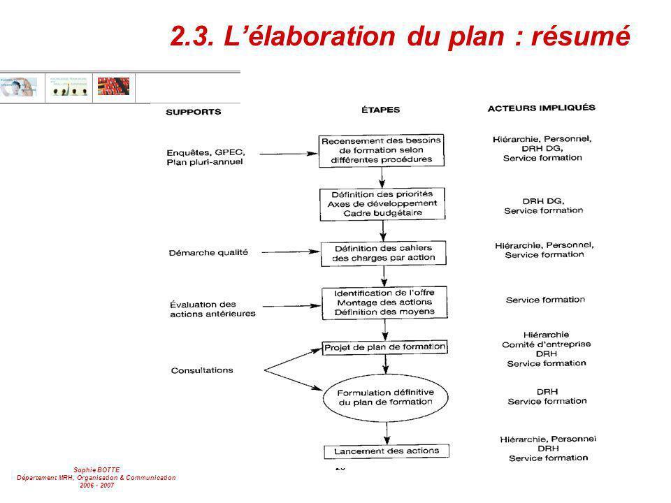 Sophie BOTTE Département MRH, Organisation & Communication 2006 - 2007 28 2.3. L'élaboration du plan : résumé