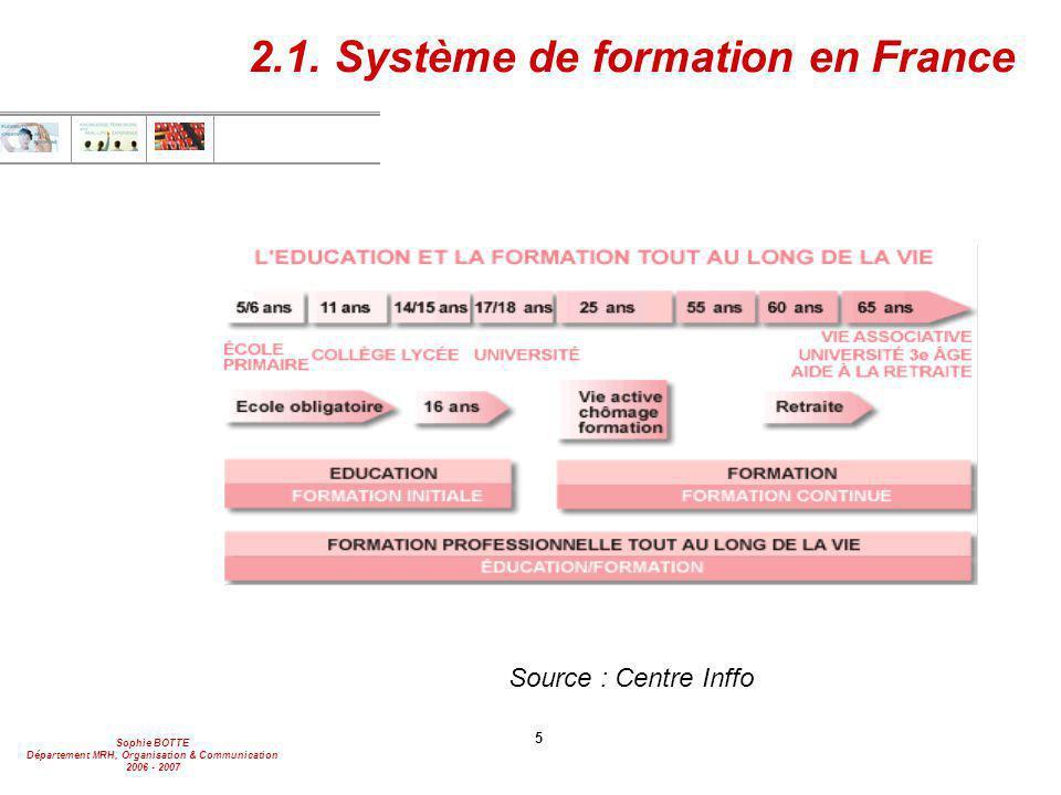 Sophie BOTTE Département MRH, Organisation & Communication 2006 - 2007 5 Source : Centre Inffo 2.1. Système de formation en France