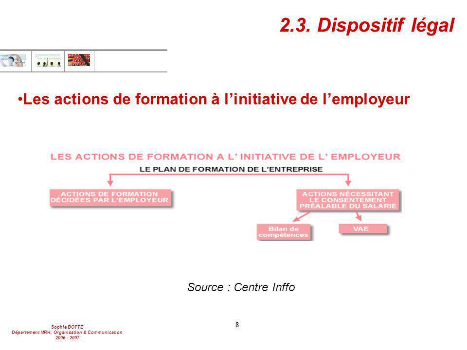 Sophie BOTTE Département MRH, Organisation & Communication 2006 - 2007 29 2.4.