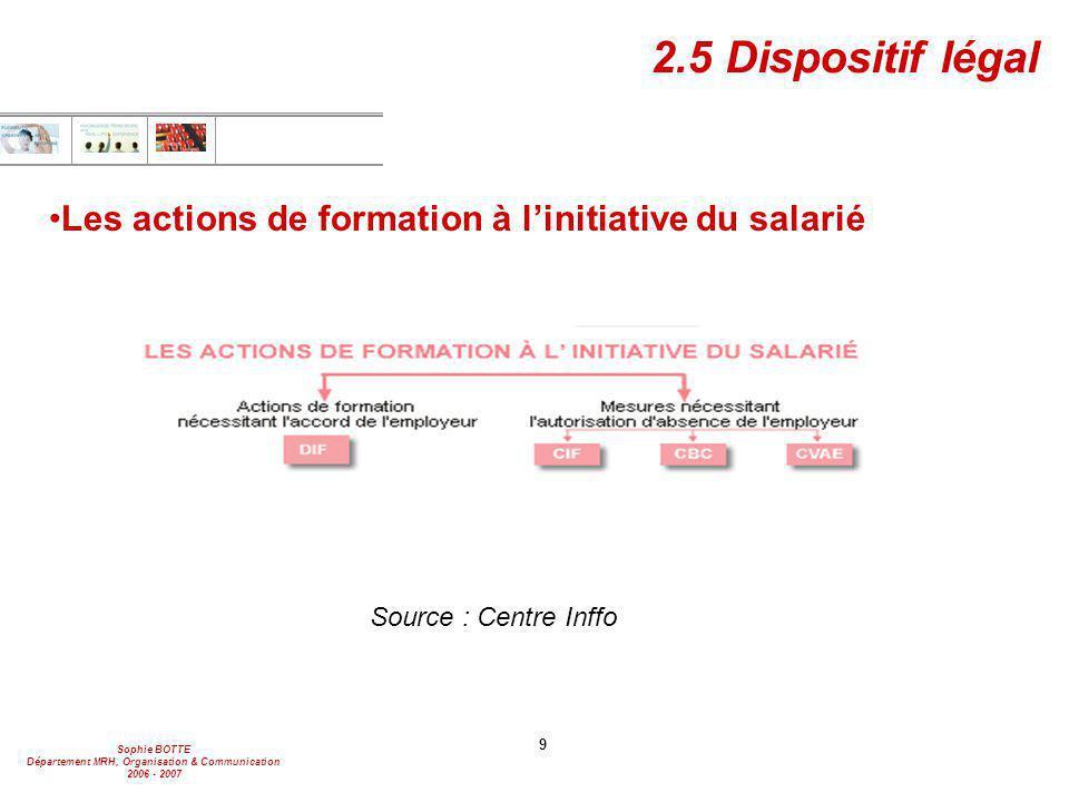 Sophie BOTTE Département MRH, Organisation & Communication 2006 - 2007 10 Le système français de FPC  Pourquoi une réforme .