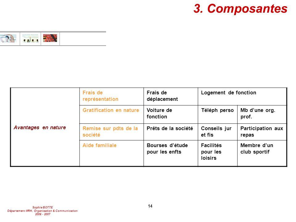 Sophie BOTTE Département MRH, Organisation & Communication 2006 - 2007 14 3. Composantes Avantages en nature Frais de représentation Frais de déplacem