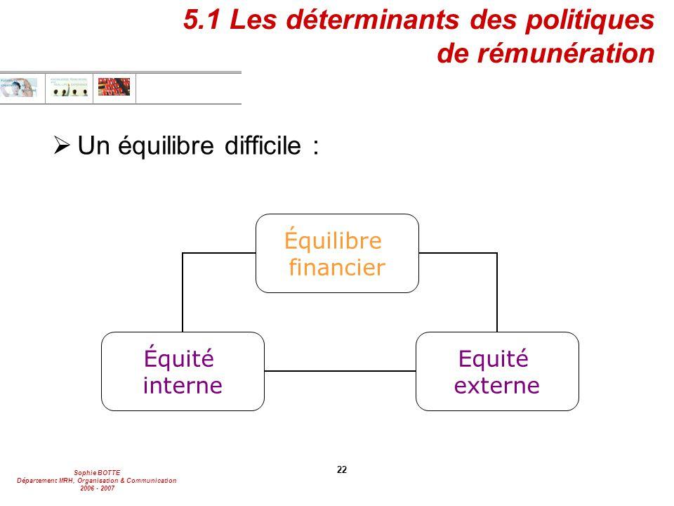 Sophie BOTTE Département MRH, Organisation & Communication 2006 - 2007 22 5.1 Les déterminants des politiques de rémunération  Un équilibre difficile