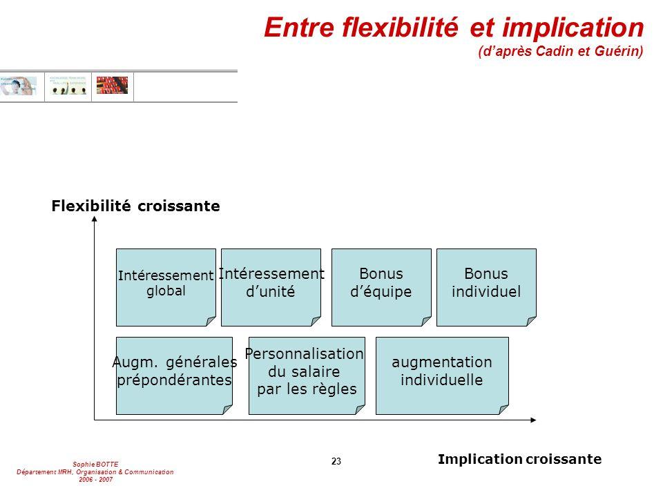 Sophie BOTTE Département MRH, Organisation & Communication 2006 - 2007 23 Entre flexibilité et implication (d'après Cadin et Guérin) Augm. générales p