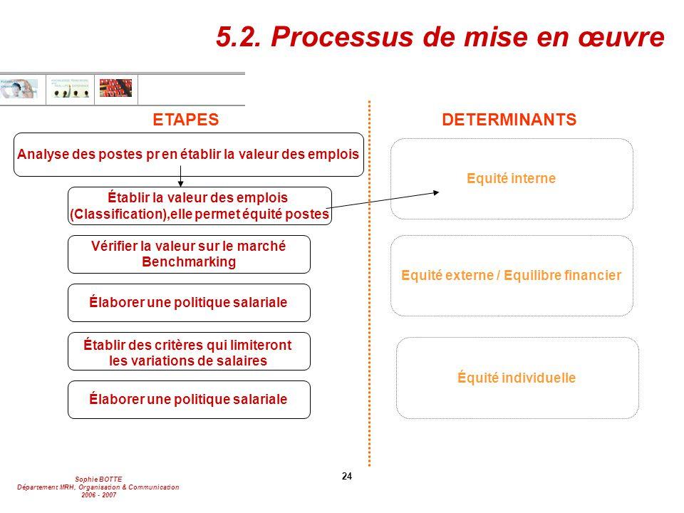 Sophie BOTTE Département MRH, Organisation & Communication 2006 - 2007 24 5.2. Processus de mise en œuvre Élaborer une politique salariale Établir des