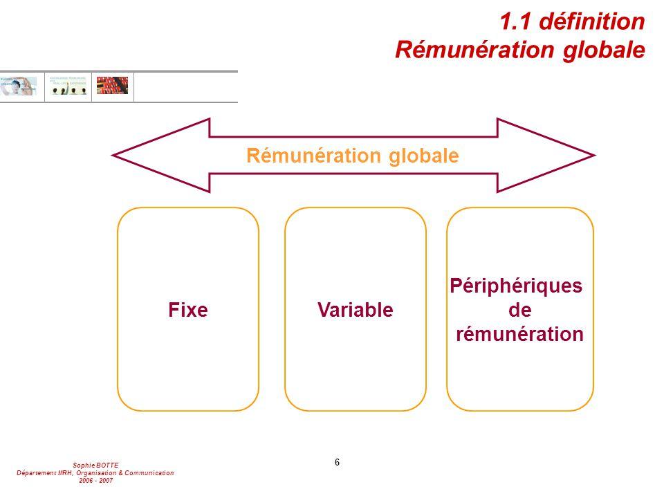 Sophie BOTTE Département MRH, Organisation & Communication 2006 - 2007 6 1.1 définition Rémunération globale Rémunération globale Fixe Périphériques de rémunération Variable