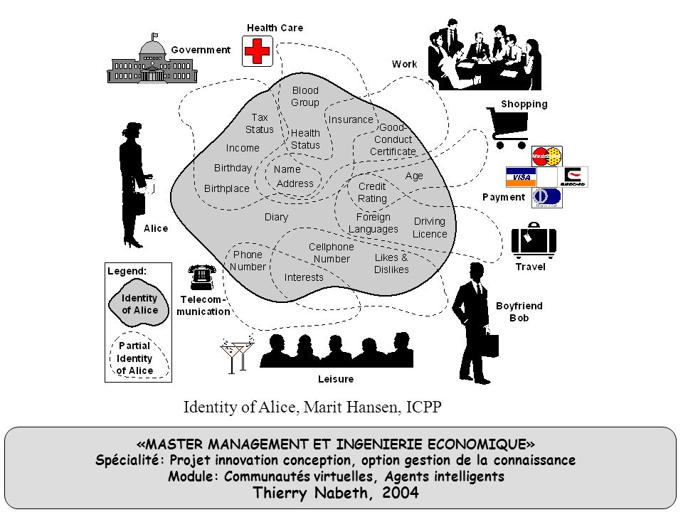 «MASTER MANAGEMENT ET INGENIERIE ECONOMIQUE» Spécialité: Projet innovation conception, option gestion de la connaissance Module: Communautés virtuelles, Agents intelligents Thierry Nabeth, 2004 Identity of Alice, Marit Hansen, ICPP
