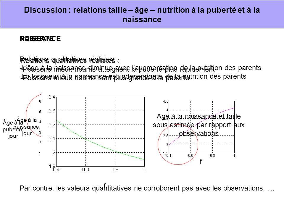 Discussion : relations taille – âge – nutrition à la puberté et à la naissance Relations qualitatives réalistes : -Poissons mieux nourris atteignent l