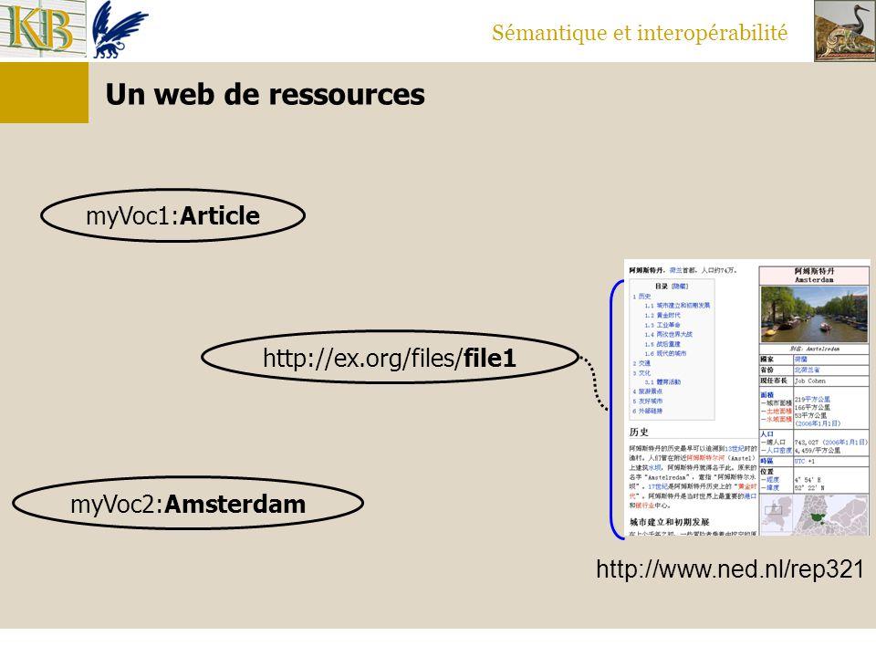 Sémantique et interopérabilité Un web de ressources myVoc2:Amsterdam http://ex.org/files/file1 myVoc1:Article http://www.ned.nl/rep321