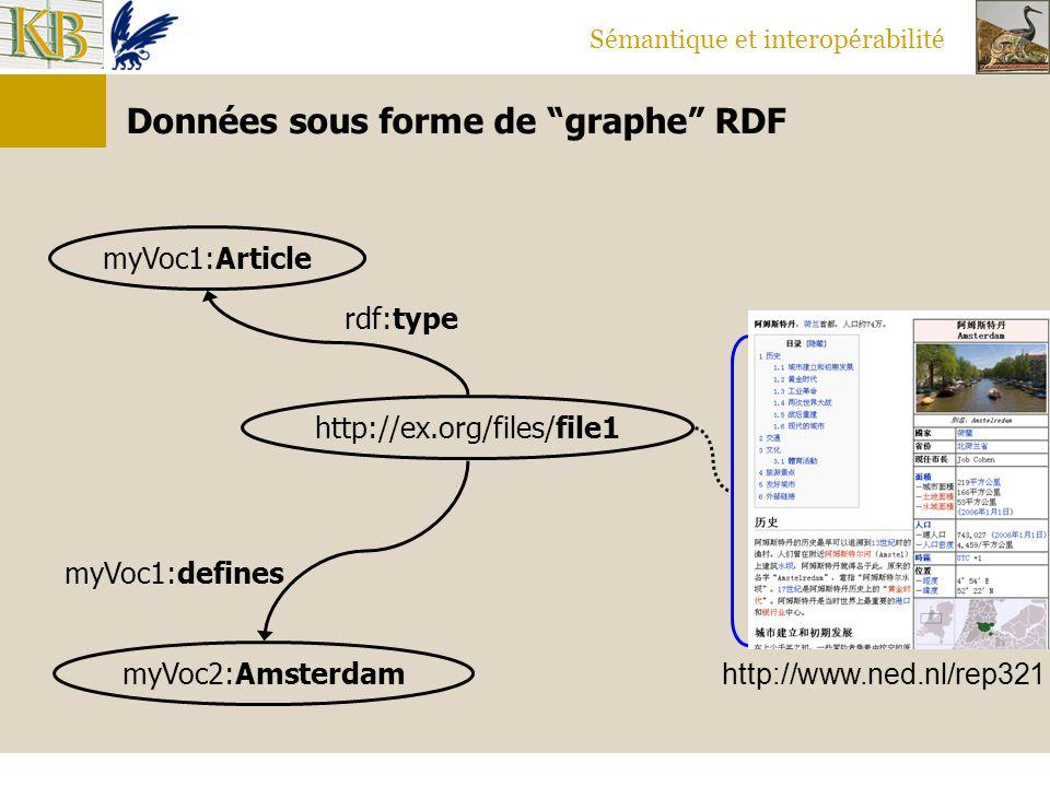 """Sémantique et interopérabilité Données sous forme de """"graphe"""" RDF myVoc1:defines myVoc2:Amsterdam http://ex.org/files/file1 myVoc1:Article rdf:type ht"""