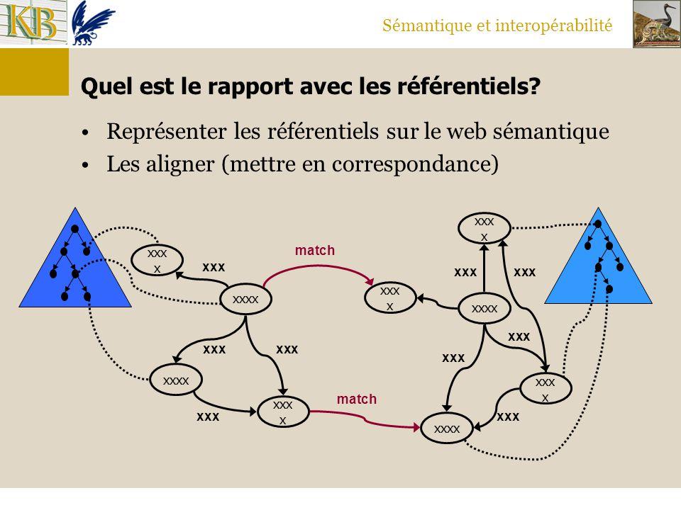 Sémantique et interopérabilité Quel est le rapport avec les référentiels? Représenter les référentiels sur le web sémantique Les aligner (mettre en co