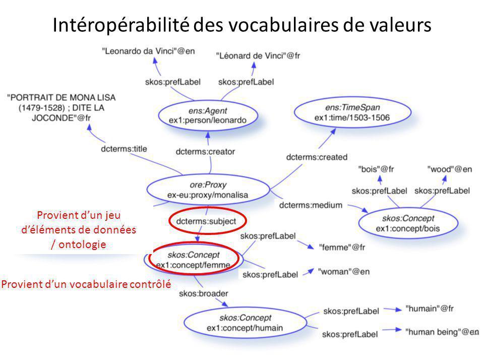 Intéropérabilité des vocabulaires de valeurs 12 Provient d'un jeu d'éléments de données / ontologie Provient d'un vocabulaire contrôlé