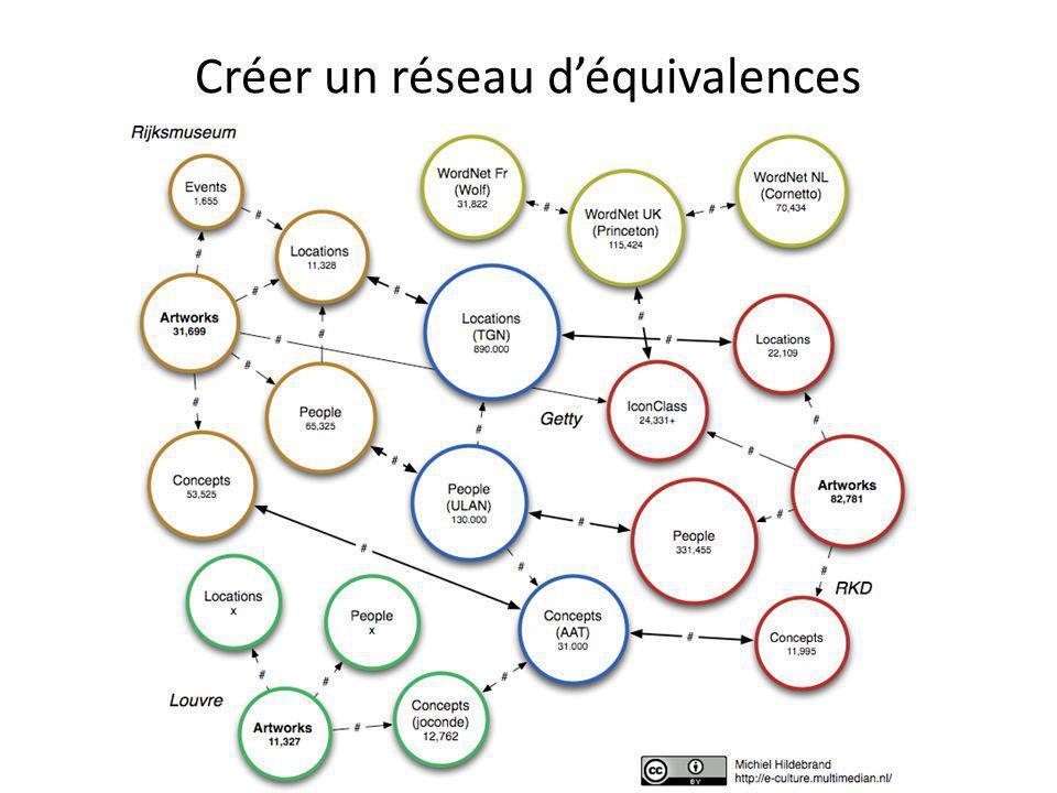 Créer un réseau d'équivalences