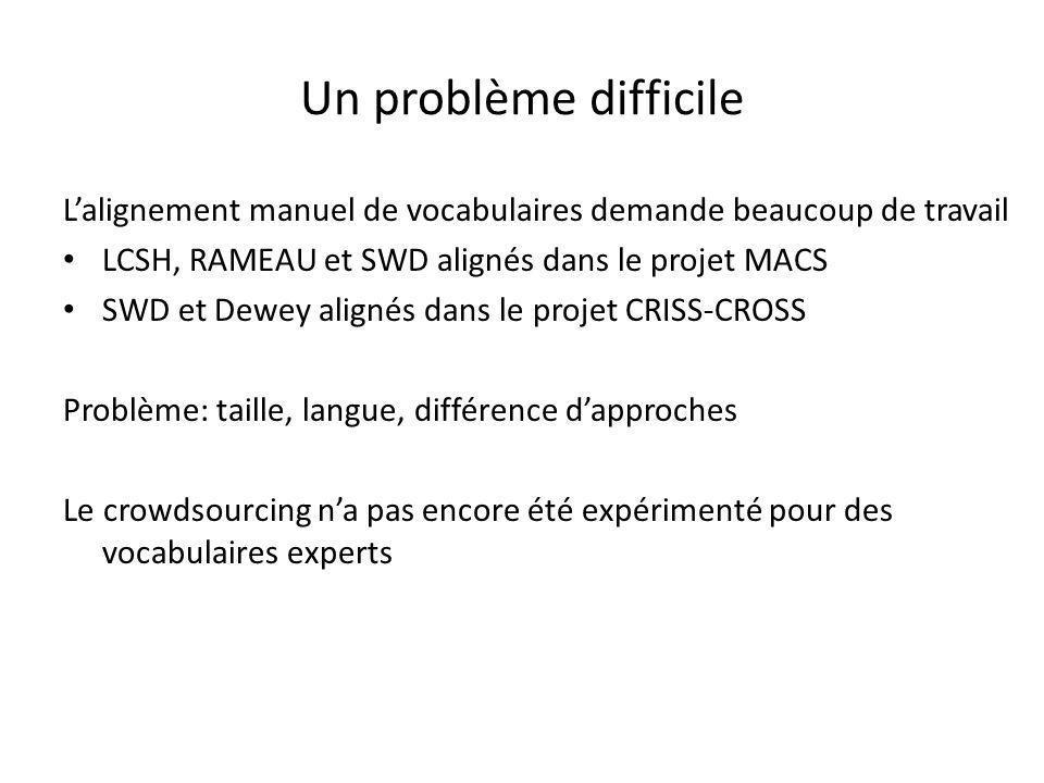Un problème difficile L'alignement manuel de vocabulaires demande beaucoup de travail LCSH, RAMEAU et SWD alignés dans le projet MACS SWD et Dewey alignés dans le projet CRISS-CROSS Problème: taille, langue, différence d'approches Le crowdsourcing n'a pas encore été expérimenté pour des vocabulaires experts