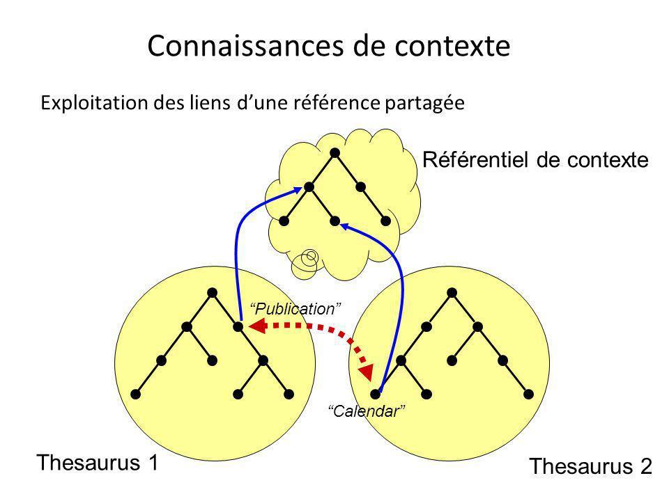 Référentiel de contexte Connaissances de contexte Exploitation des liens d'une référence partagée Thesaurus 1 Thesaurus 2 Calendar Publication