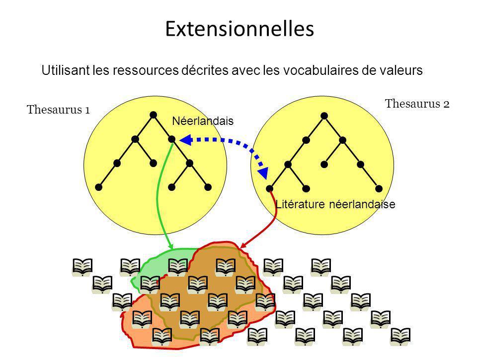 Extensionnelles Néerlandais Litérature néerlandaise Thesaurus 1 Thesaurus 2 Utilisant les ressources décrites avec les vocabulaires de valeurs