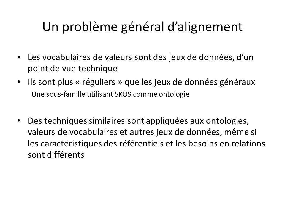 Un problème général d'alignement Les vocabulaires de valeurs sont des jeux de données, d'un point de vue technique Ils sont plus « réguliers » que les jeux de données généraux Une sous-famille utilisant SKOS comme ontologie Des techniques similaires sont appliquées aux ontologies, valeurs de vocabulaires et autres jeux de données, même si les caractéristiques des référentiels et les besoins en relations sont différents