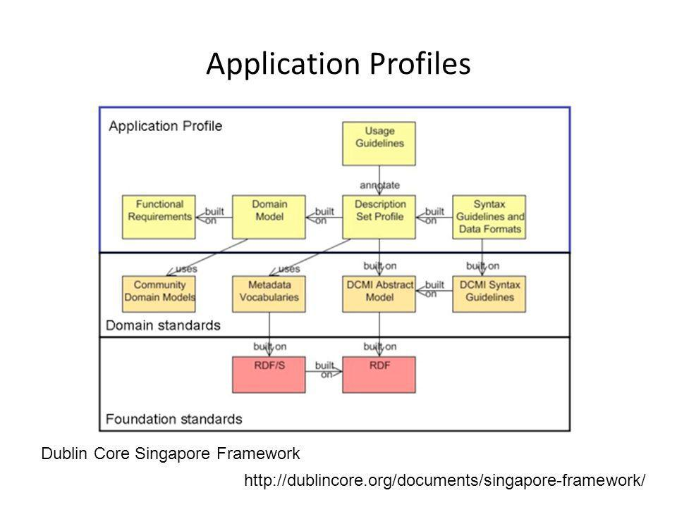 Application Profiles Dublin Core Singapore Framework http://dublincore.org/documents/singapore-framework/