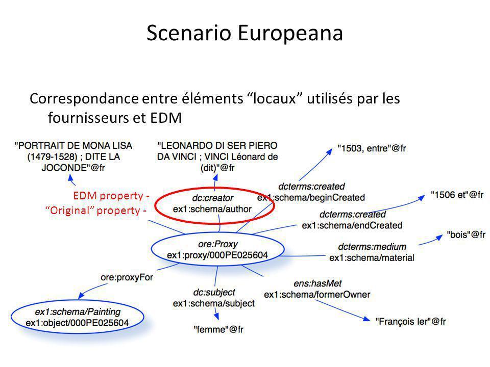 Correspondance entre éléments locaux utilisés par les fournisseurs et EDM Scenario Europeana EDM property - Original property -