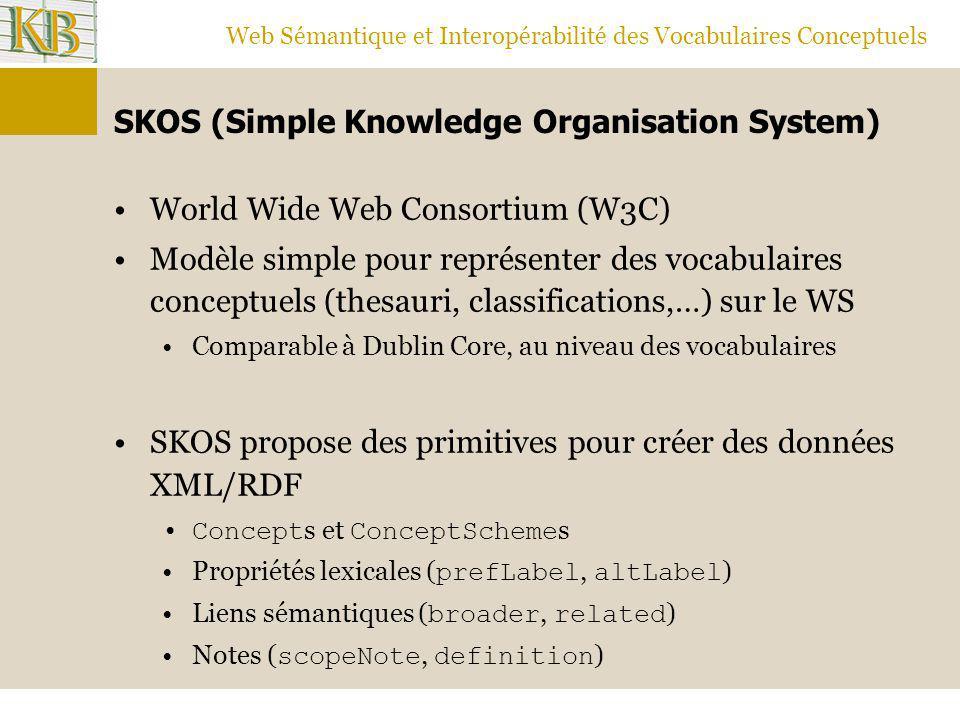 Web Sémantique et Interopérabilité des Vocabulaires Conceptuels SKOS (Simple Knowledge Organisation System) World Wide Web Consortium (W3C) Modèle sim