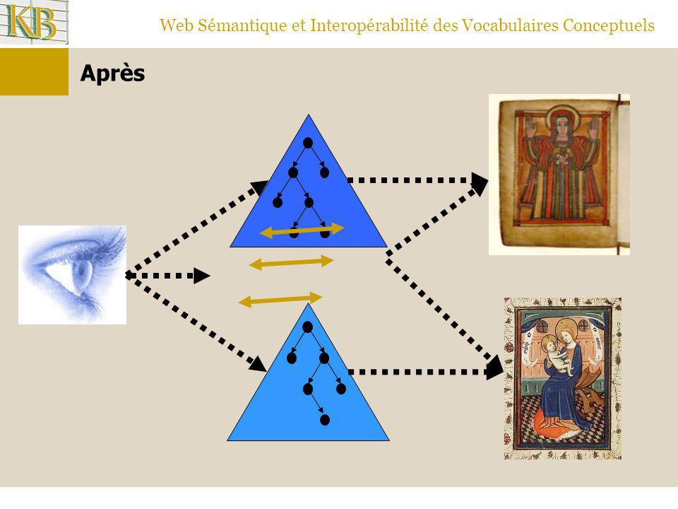 Web Sémantique et Interopérabilité des Vocabulaires Conceptuels Après