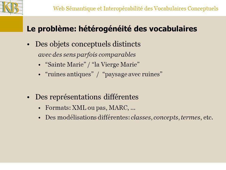 Web Sémantique et Interopérabilité des Vocabulaires Conceptuels Le problème: hétérogénéité des vocabulaires Des objets conceptuels distincts avec des