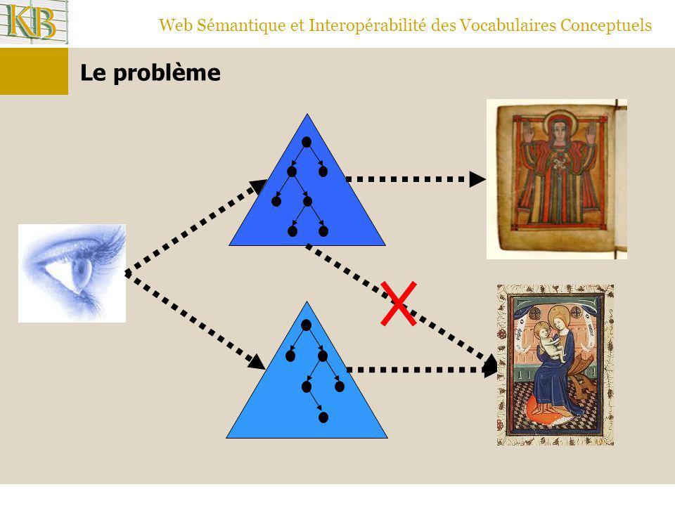 Web Sémantique et Interopérabilité des Vocabulaires Conceptuels Le problème