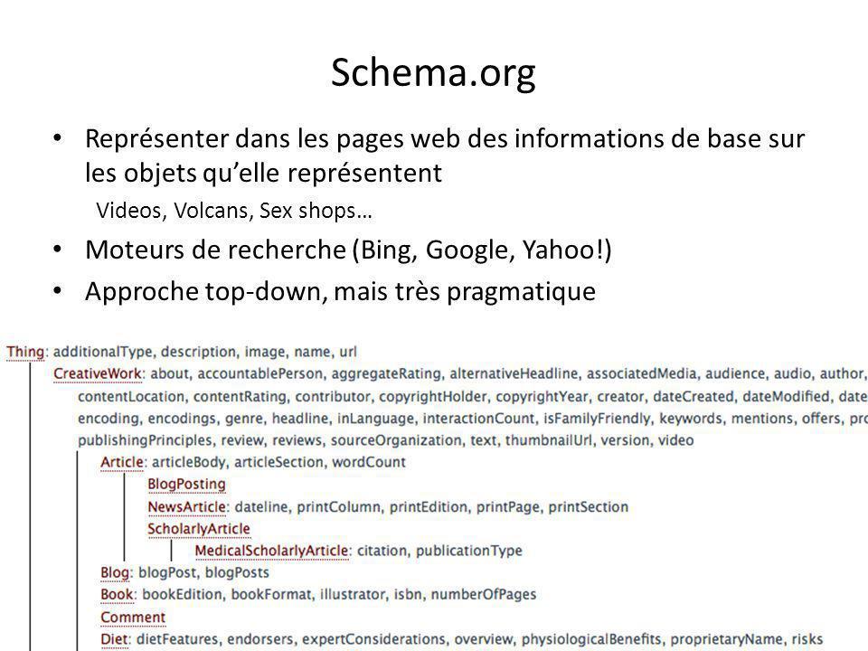 Schema.org Représenter dans les pages web des informations de base sur les objets qu'elle représentent Videos, Volcans, Sex shops… Moteurs de recherch