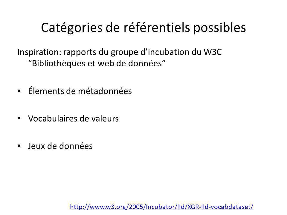 """Catégories de référentiels possibles Inspiration: rapports du groupe d'incubation du W3C """"Bibliothèques et web de données"""" Élements de métadonnées Voc"""